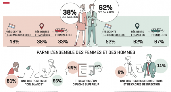 Employment and wages of men and women in Luxembourg - despite progress, inequalities remain